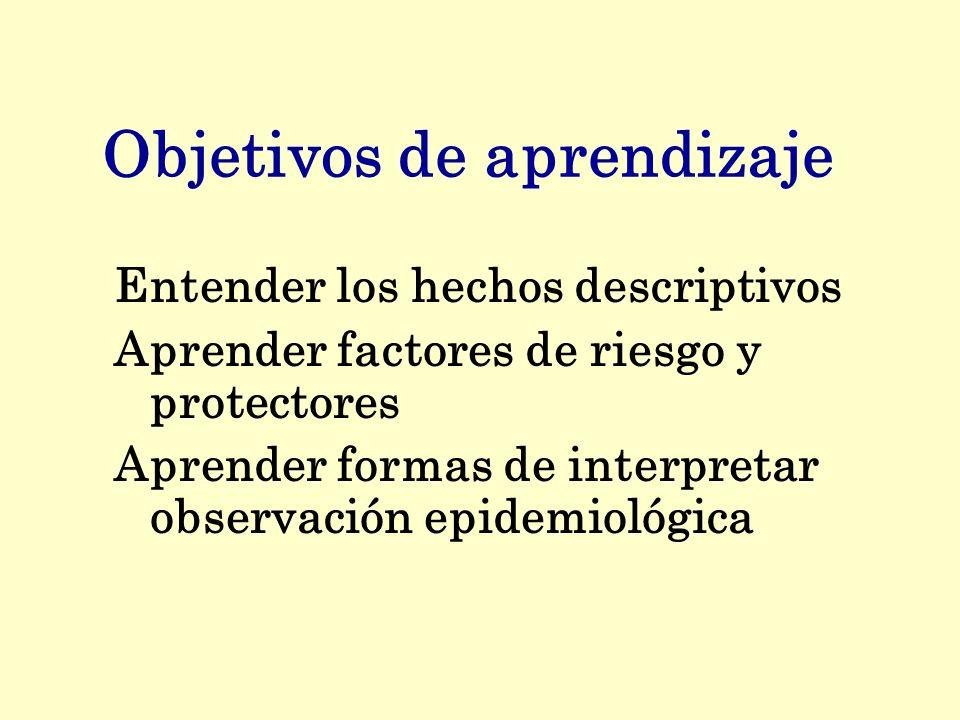 Objetivos de aprendizaje Entender los hechos descriptivos Aprender factores de riesgo y protectores Aprender formas de interpretar observación epidemi