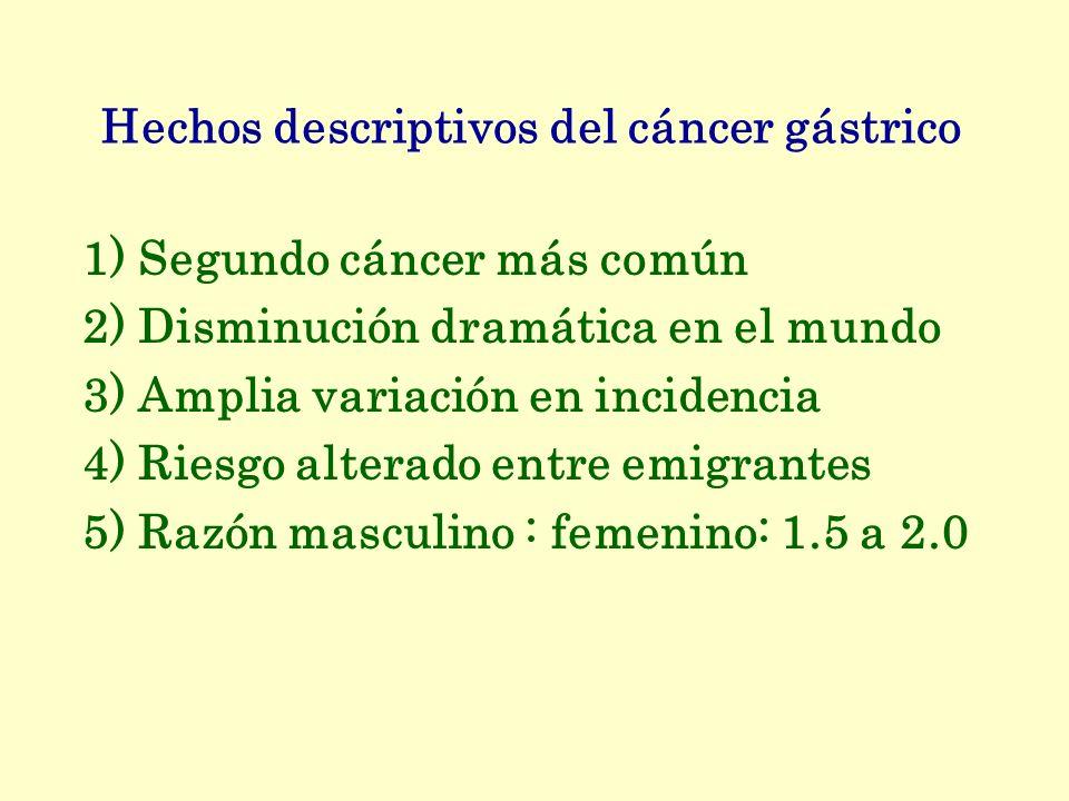 Hechos descriptivos del cáncer gástrico 1) Segundo cáncer más común 2) Disminución dramática en el mundo 3) Amplia variación en incidencia 4) Riesgo a