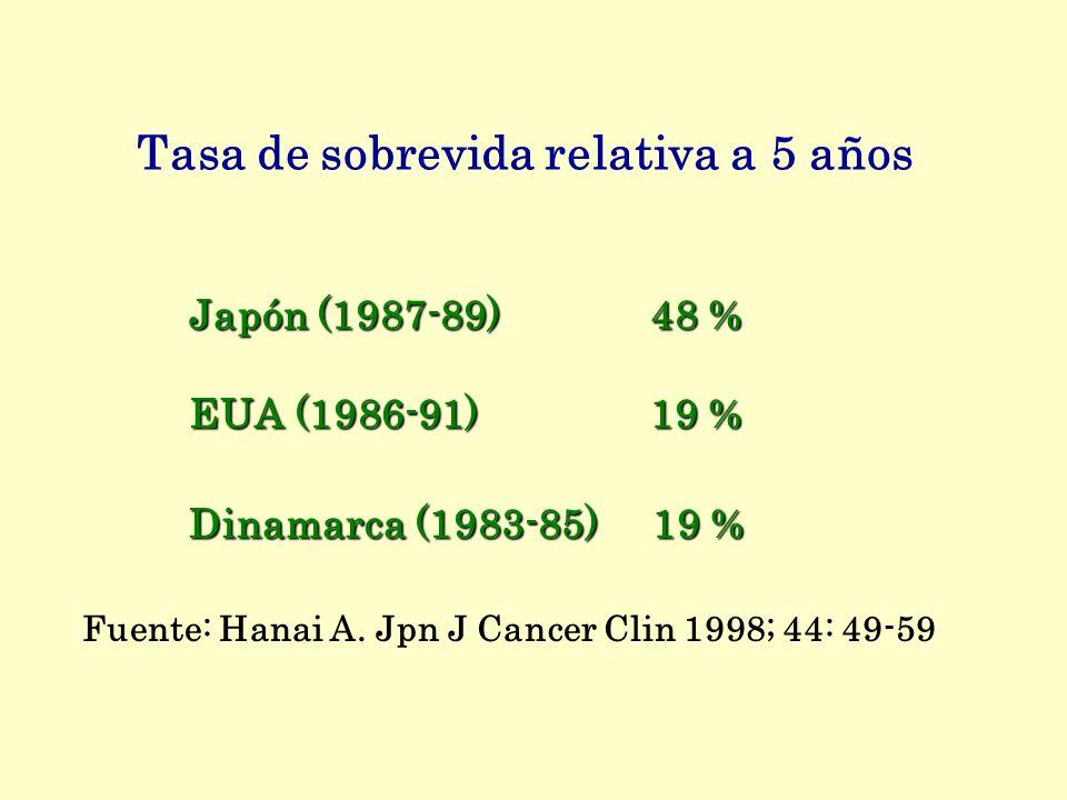 Tasa de sobrevida relativa a 5 años Japón (1987-89) 48 % EUA (1986-91) 19 % Dinamarca (1983-85) 19 % Fuente: Hanai A. Jpn J Cancer Clin 1998; 44: 49-5