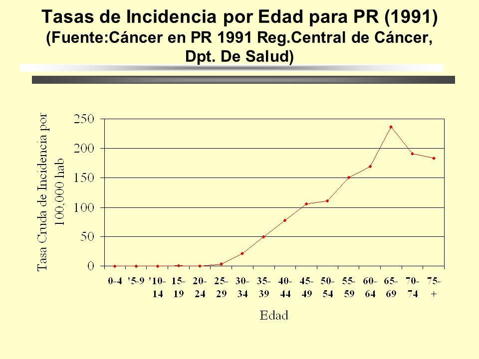 (Fuente:Cáncer en PR 1991 Reg.Central de Cáncer, Dpt. De Salud) Tasas de Incidencia Ajustada por Edad para P.R.(1950-1991) Fuente:Cancer en PR 1991 Re