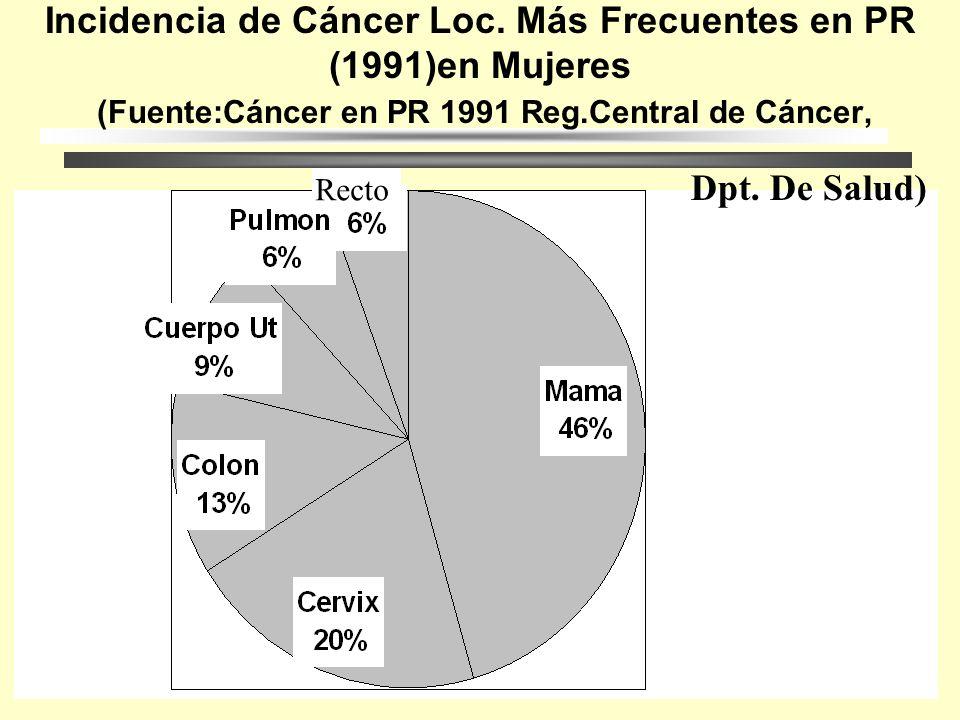 Tasas de Incidencia a Nivel Mundial (1992) (Fuente:Datos de OMS adaptados por la Asoc. Americana del Cáncer 1992)