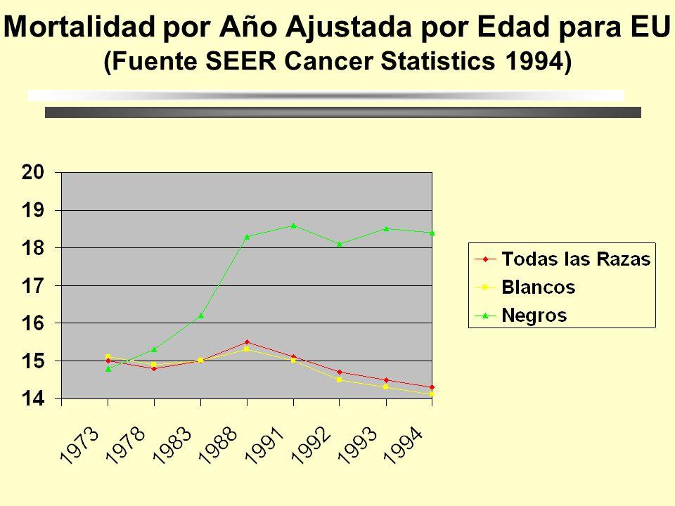 Incidencia de Cáncer Loc. Más Frecuentes en PR (1991)en Mujeres (Fuente:Cáncer en PR 1991 Reg.Central de Cáncer, Dpt. De Salud) Recto