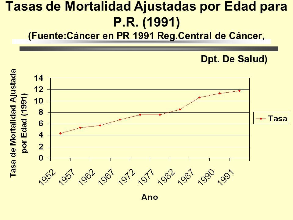 Mortalidad por Edad para EU (1994) (Fuente SEER Cancer Statistics 1994)