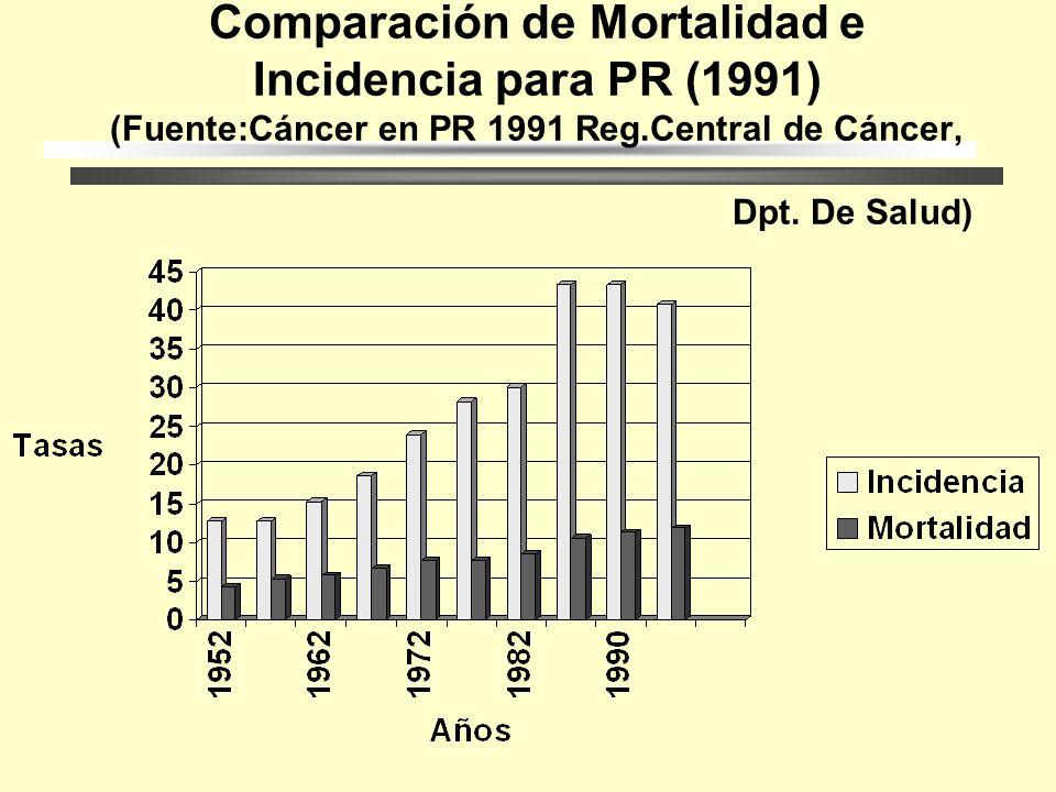 Tasas de Mortalidad Cruda por Edad para P.R. (1991) (Fuente:Cáncer en PR 1991 Reg.Central de Cáncer, Dpt. De Salud)
