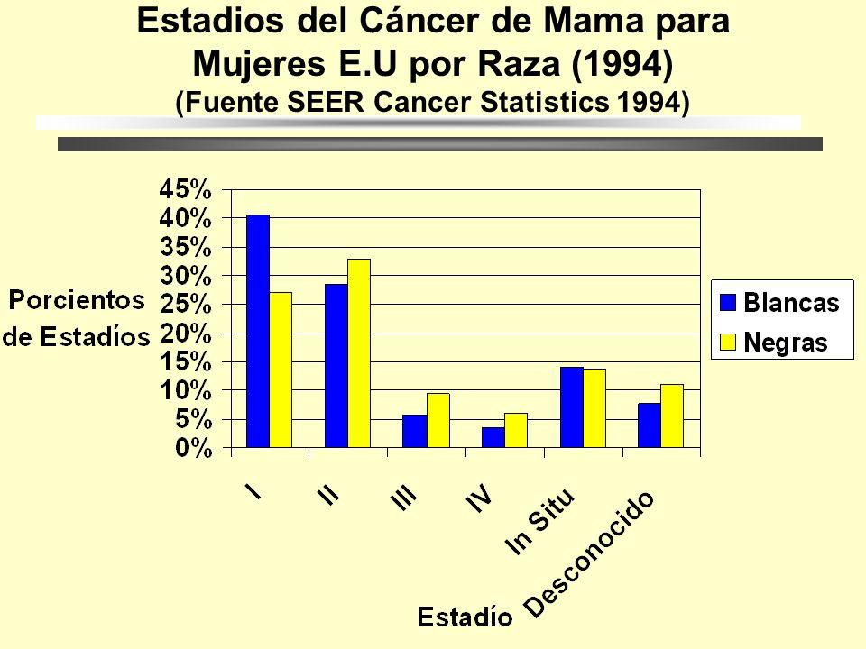 Estadíos Carcinoma in Situ Existen 2 clases de carcinoma in Situ el ductal y el lobular. Alrededor del 15-20% son carcinomas in situ o de etapa 0. Eta