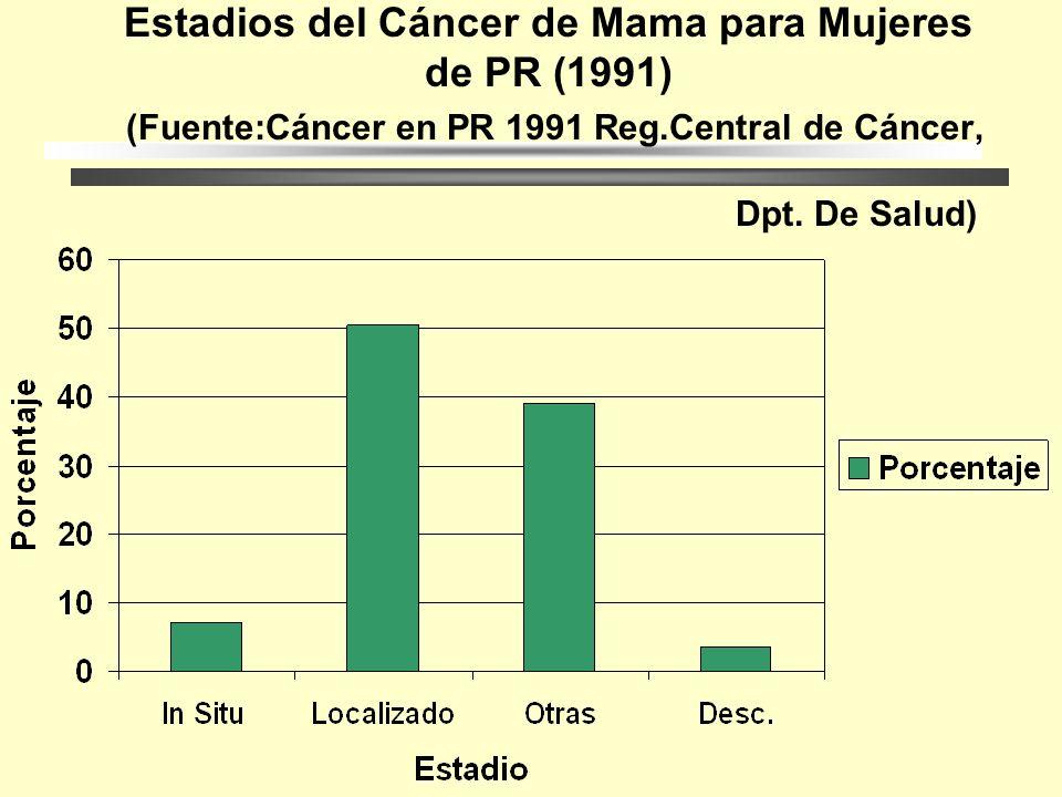 Estadios del Cáncer de Mama para Mujeres E.U por Raza (1994) (Fuente SEER Cancer Statistics 1994)
