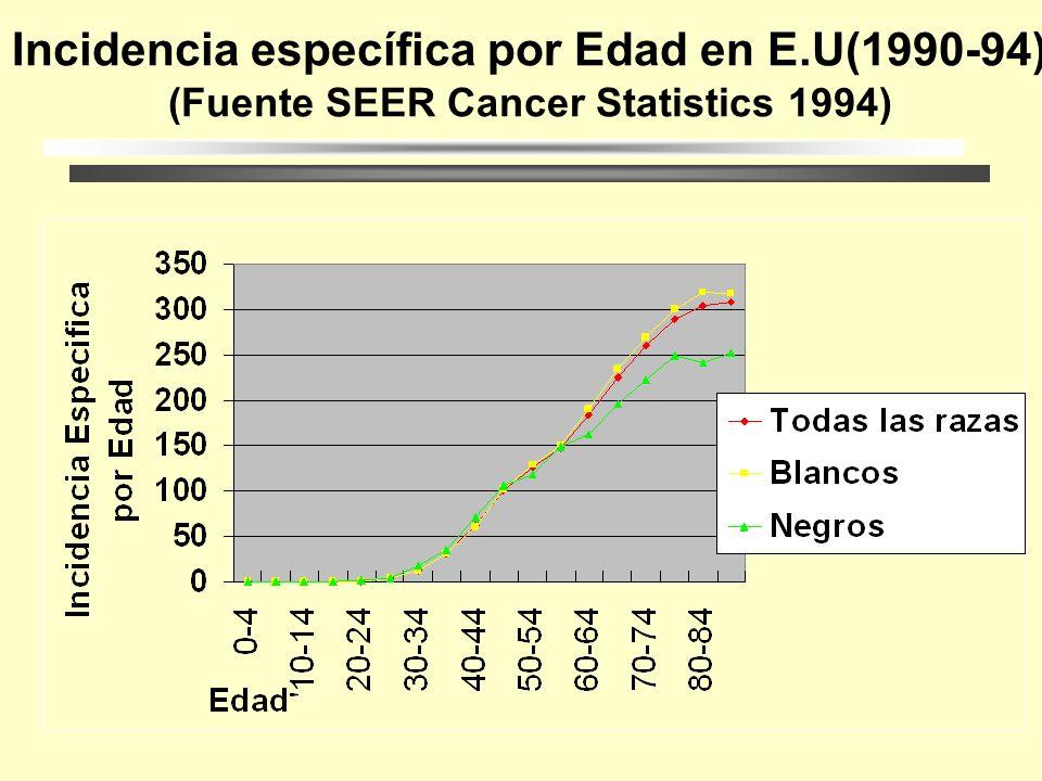 Comparación de Mortalidad e Incidencia para PR (1991) (Fuente:Cáncer en PR 1991 Reg.Central de Cáncer, Dpt.