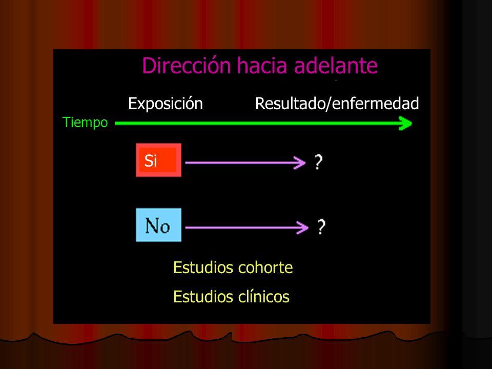 Dirección hacia adelante ExposiciónResultado/enfermedad Tiempo Si Estudios cohorte Estudios clínicos