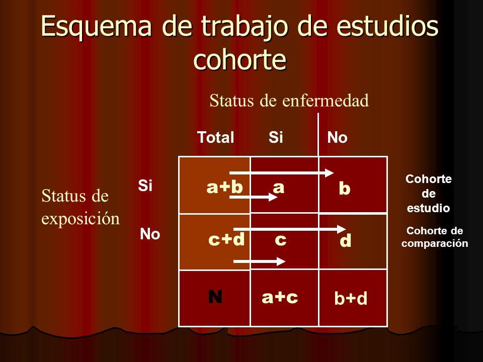 b+d Esquema de trabajo de estudios cohorte cc+d aa+b TotalSi Status de enfermedad Si No Status de exposición b d a+c N No Cohorte de estudio Cohorte d