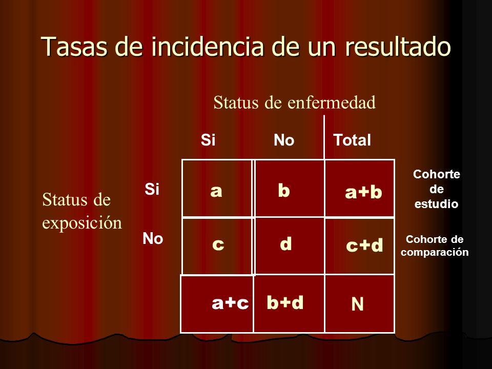 Tasas de incidencia de un resultado N dc ba SiNo Status de enfermedad Si No Status de exposición a+b c+d b+d a+c Total Cohorte de estudio Cohorte de c
