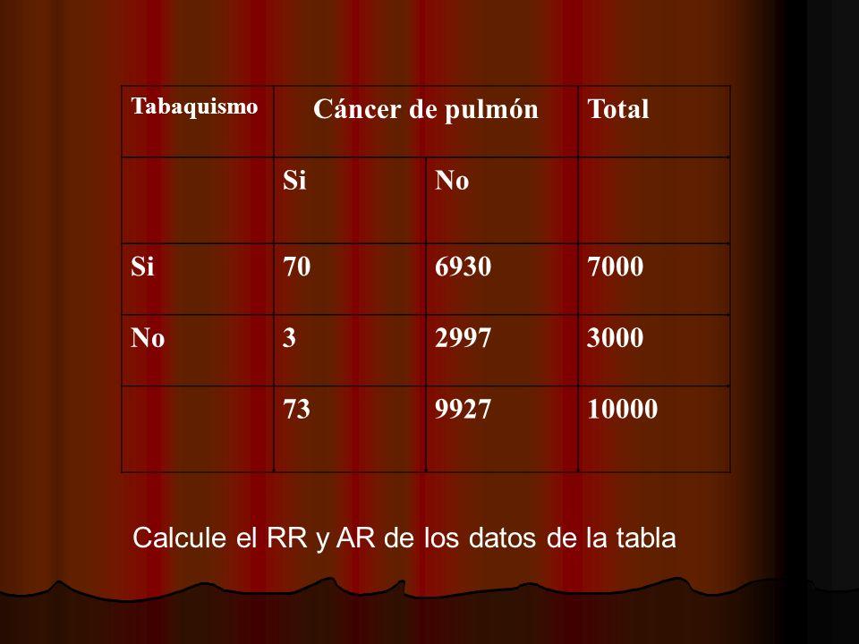 Tabaquismo Cáncer de pulmónTotal SiNo Si7069307000 No329973000 73992710000 Calcule el RR y AR de los datos de la tabla