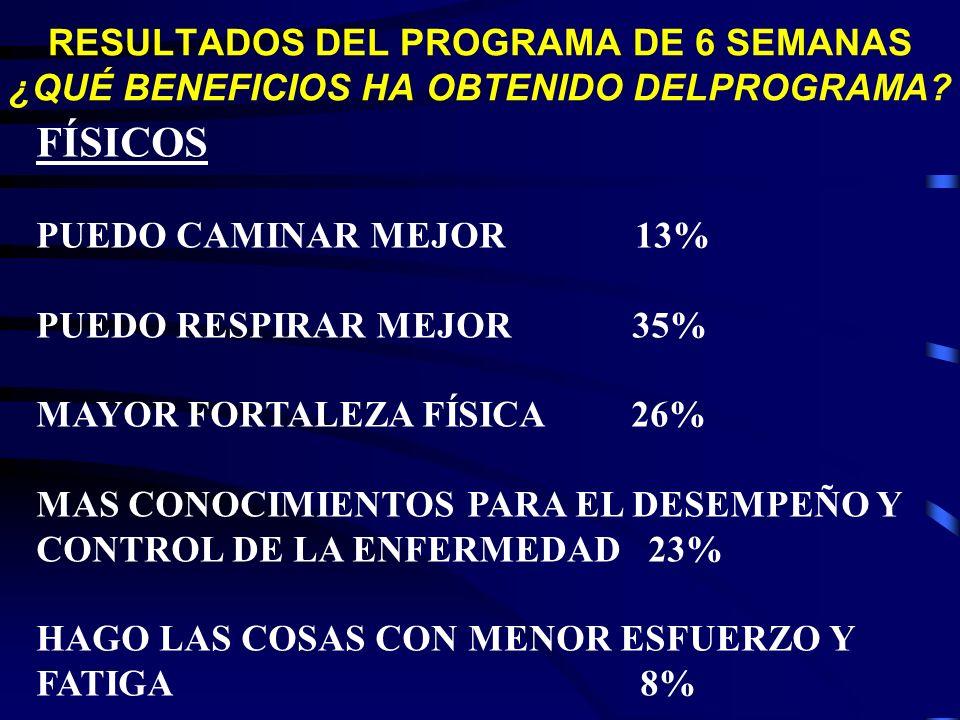 RESULTADOS DEL PROGRAMA DE 6 SEMANAS ¿QUÉ BENEFICIOS HA OBTENIDO DELPROGRAMA? FÍSICOS PUEDO CAMINAR MEJOR 13% PUEDO RESPIRAR MEJOR 35% MAYOR FORTALEZA