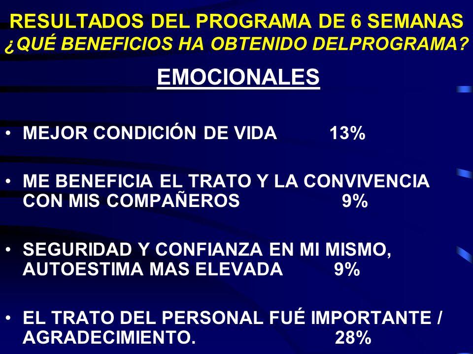 RESULTADOS DEL PROGRAMA DE 6 SEMANAS ¿QUÉ BENEFICIOS HA OBTENIDO DELPROGRAMA? EMOCIONALES MEJOR CONDICIÓN DE VIDA 13% ME BENEFICIA EL TRATO Y LA CONVI