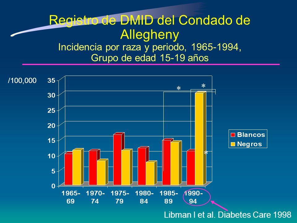 Registro de DMID Condado de Allegheny Incidencia por raza y periodo, 1965 - 1994, Grupo de edad 0-19 años /100,000 Libman I et al. Diabetes Care 1998