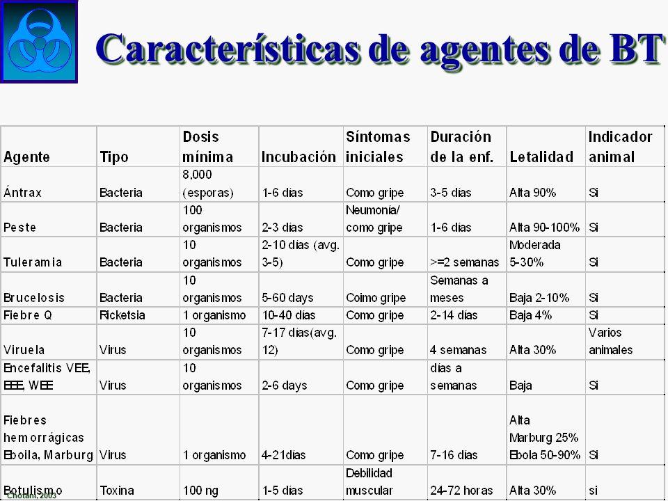Características de agentes de BT Chotani, 2003