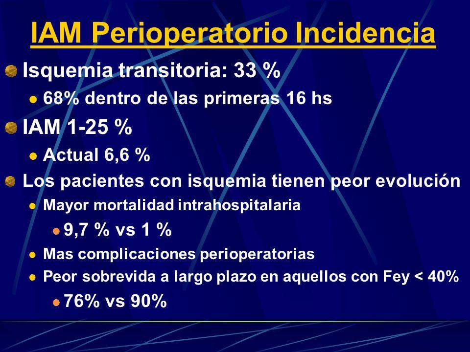 IAM Perioperatorio Incidencia Isquemia transitoria: 33 % 68% dentro de las primeras 16 hs IAM 1-25 % Actual 6,6 % Los pacientes con isquemia tienen peor evolución Mayor mortalidad intrahospitalaria 9,7 % vs 1 % Mas complicaciones perioperatorias Peor sobrevida a largo plazo en aquellos con Fey < 40% 76% vs 90%