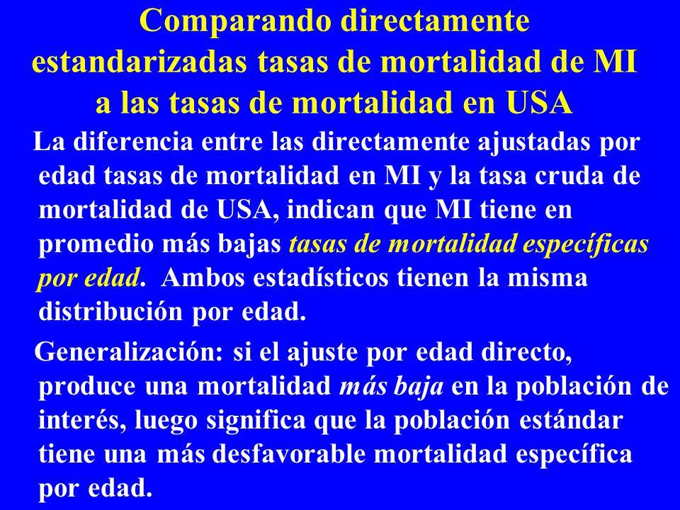 Comparando directamente estandarizadas tasas de mortalidad de MI a las tasas de mortalidad en USA La diferencia entre las directamente ajustadas por e