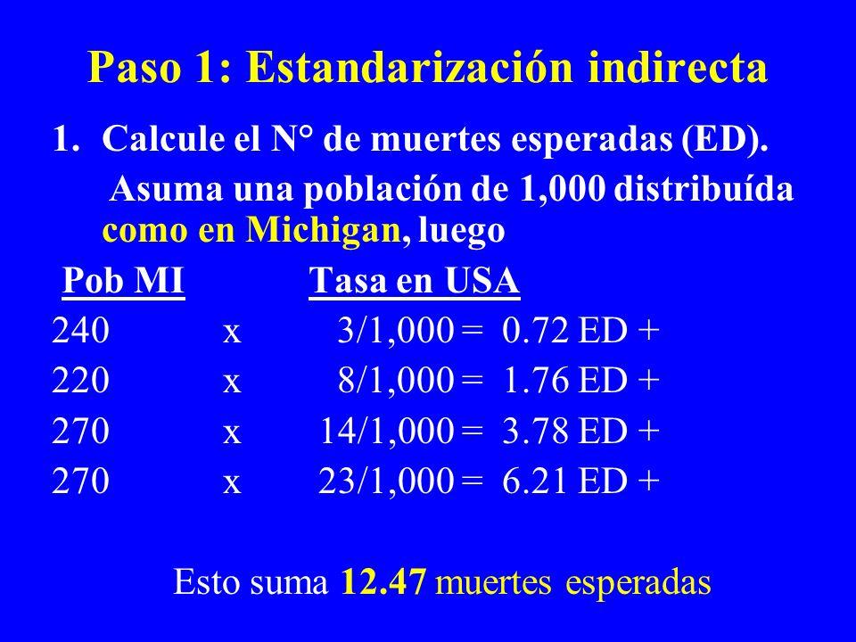 Paso 1: Estandarización indirecta 1.Calcule el N° de muertes esperadas (ED). Asuma una población de 1,000 distribuída como en Michigan, luego Pob MITa
