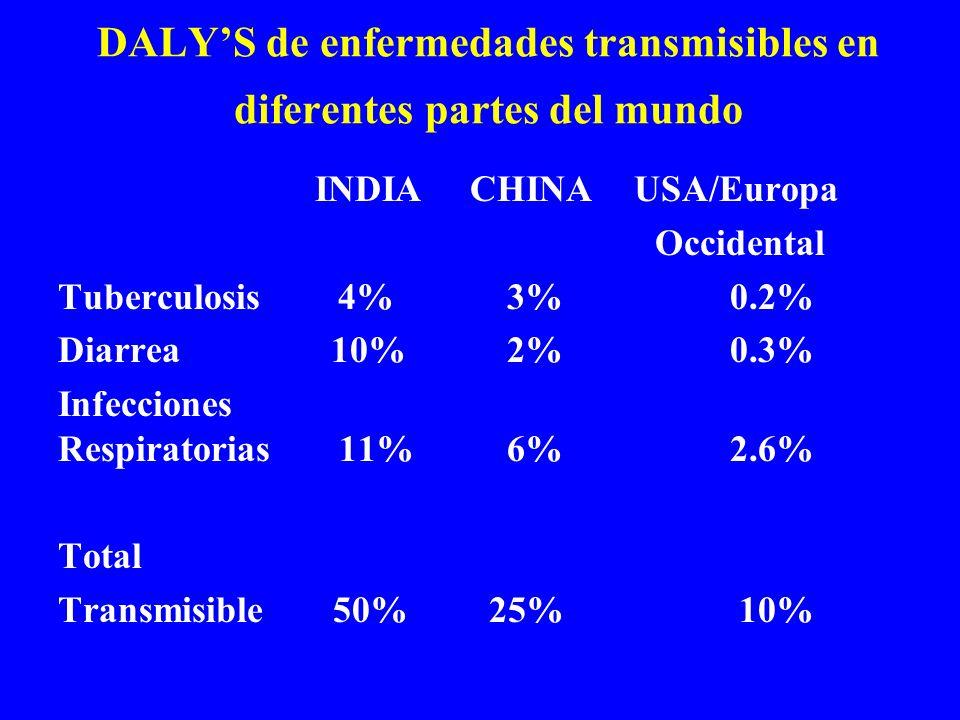 INDIA CHINAUSA/Europa Occidental Tuberculosis 4% 3%0.2% Diarrea 10% 2%0.3% Infecciones Respiratorias 11% 6%2.6% Total Transmisible 50% 25% 10% DALYS d