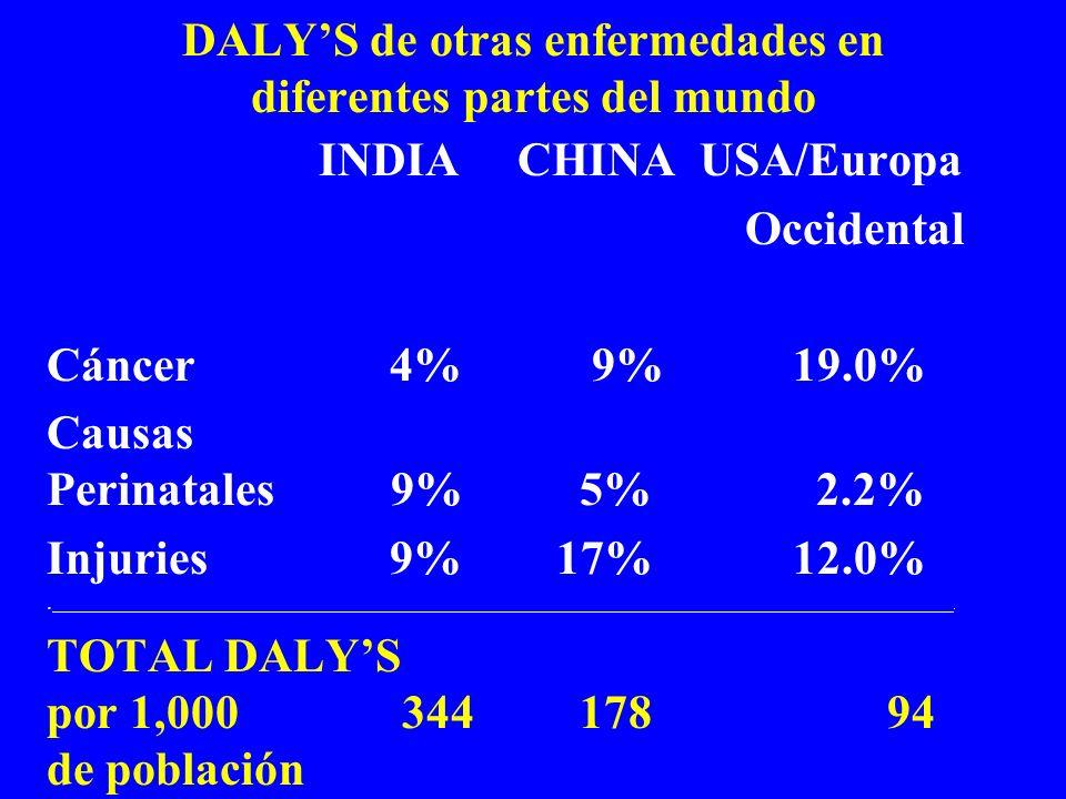 DALYS de otras enfermedades en diferentes partes del mundo INDIA CHINA USA/Europa Occidental Cáncer 4% 9% 19.0% Causas Perinatales 9% 5% 2.2% Injuries