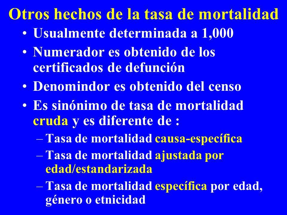 Otros hechos de la tasa de mortalidad Usualmente determinada a 1,000 Numerador es obtenido de los certificados de defunción Denomindor es obtenido del