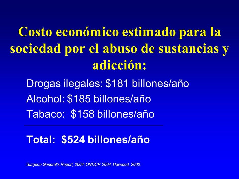 Costo económico estimado para la sociedad por el abuso de sustancias y adicción: Drogas ilegales: $181 billones/año Alcohol: $185 billones/año Tabaco:
