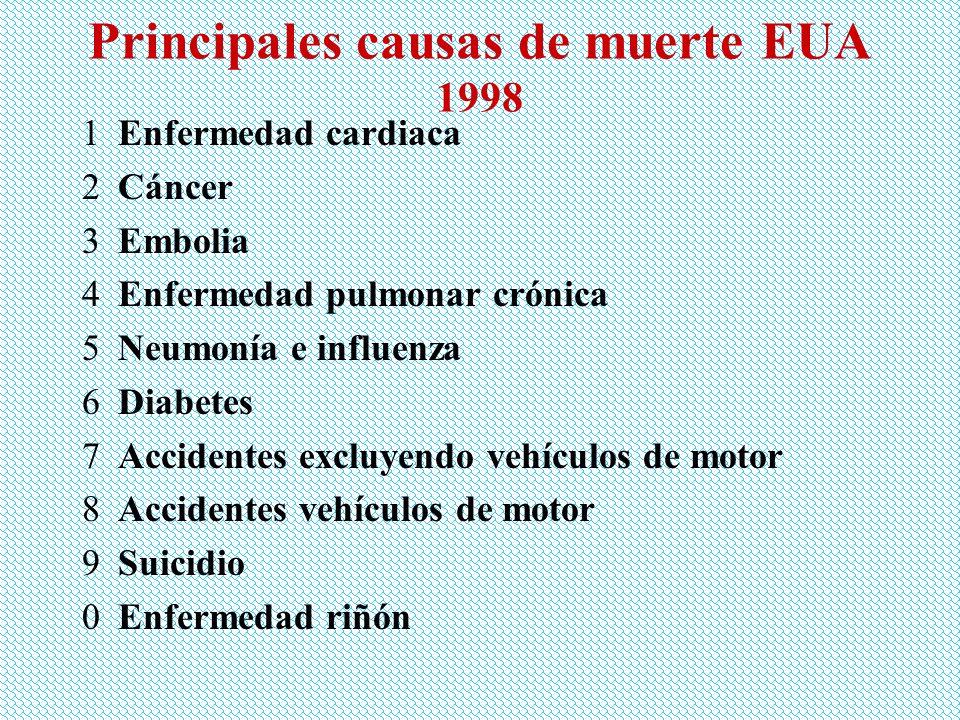 Principales causas de muerte EUA 1998 1Enfermedad cardiaca 2Cáncer 3Embolia 4Enfermedad pulmonar crónica 5Neumonía e influenza 6Diabetes 7Accidentes e