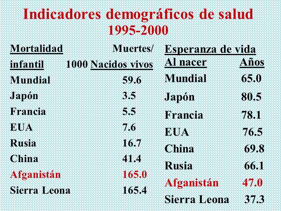 Indicadores demográficos de salud 1995-2000 Mortalidad Muertes/ infantil 1000 Nacidos vivos Mundial 59.6 Japón 3.5 Francia 5.5 EUA 7.6 Rusia 16.7 Chin