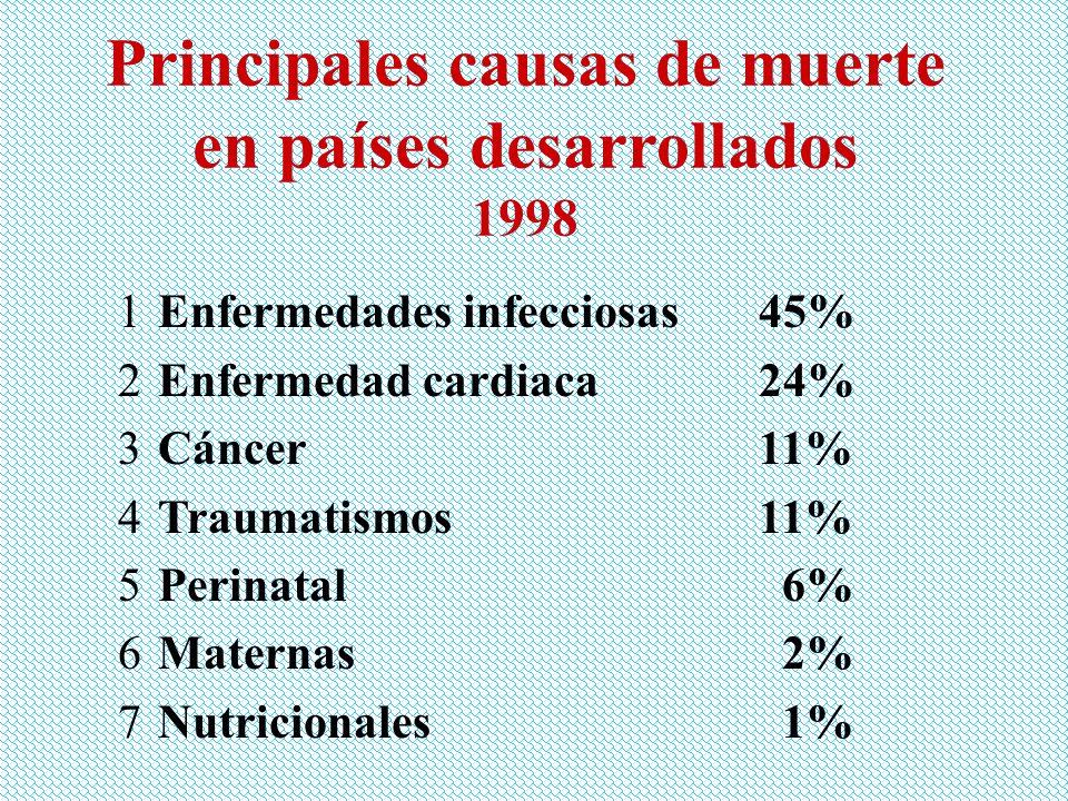 Principales causas de muerte en países desarrollados 1998 1Enfermedades infecciosas45% 2Enfermedad cardiaca24% 3Cáncer11% 4Traumatismos11% 5Perinatal