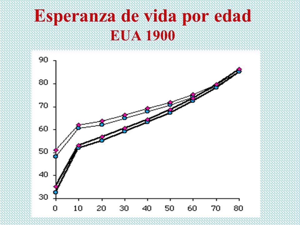 Esperanza de vida por edad EUA 1940