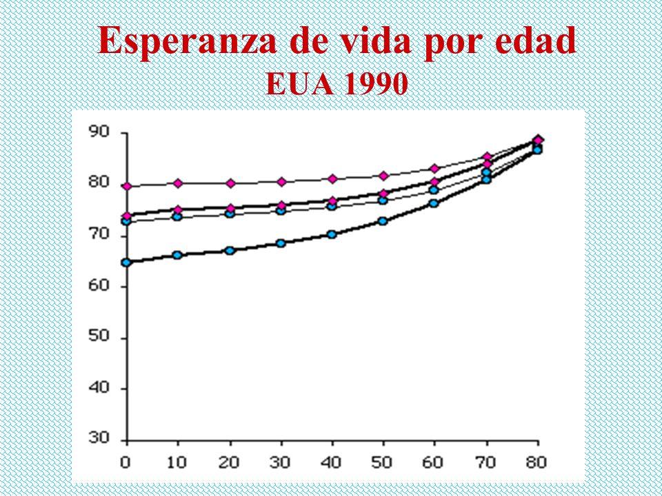 Esperanza de vida por edad EUA 1990