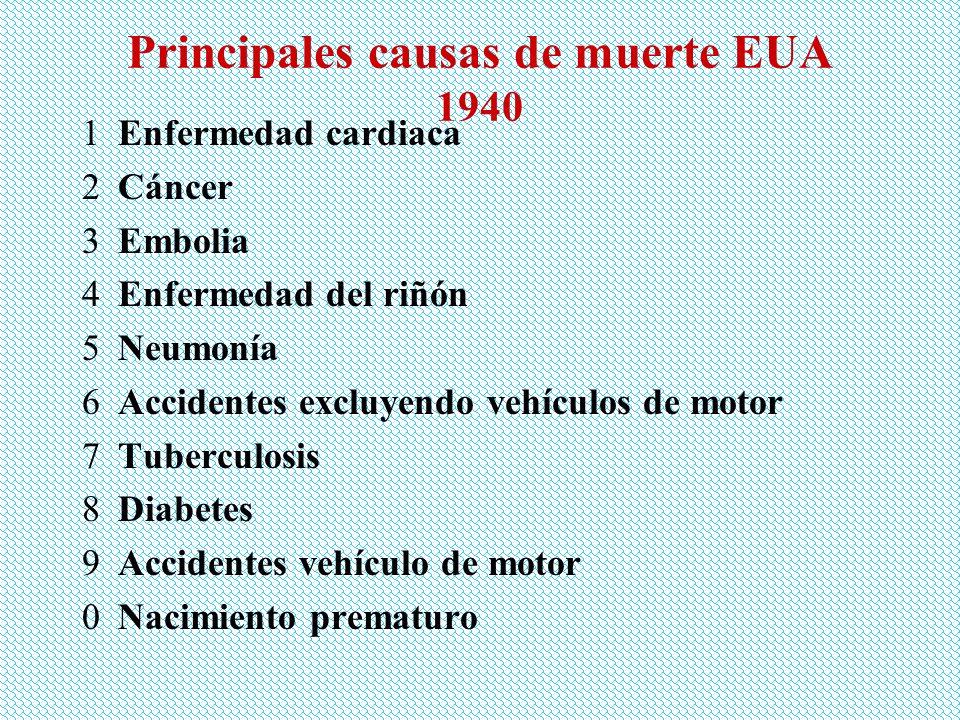 Principales causas de muerte EUA 1960 1Enfermedad cardiaca 2Cáncer 3Embolia 4Enfermedades de la infancia 5Neumonía e influenza 6Accidentes excluyendo vehículos de motor 7Accidentes vehículos de motor 8Ateroesclerosis generalizada 9Diabetes 0Anomalías congénitas