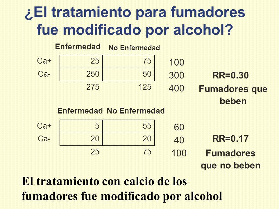 ¿El tratamiento para fumadores fue modificado por alcohol? Fumadores que no beben 100 7525 RR=0.17 40 20 Ca- 60 555Ca+ No EnfermedadEnfermedad Fumador