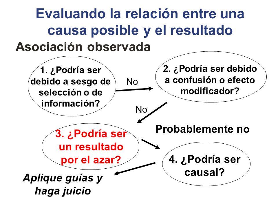 Evaluando la relación entre una causa posible y el resultado Asociación observada 1. ¿Podría ser debido a sesgo de selección o de información? 2. ¿Pod