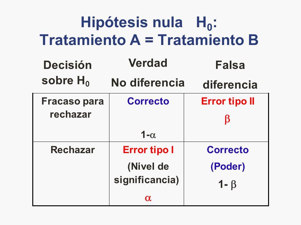 Hipótesis nula H 0 : Tratamiento A = Tratamiento B Correcto (Poder) 1- Error tipo I (Nivel de significancia) Rechazar Error tipo II Correcto 1- Fracas