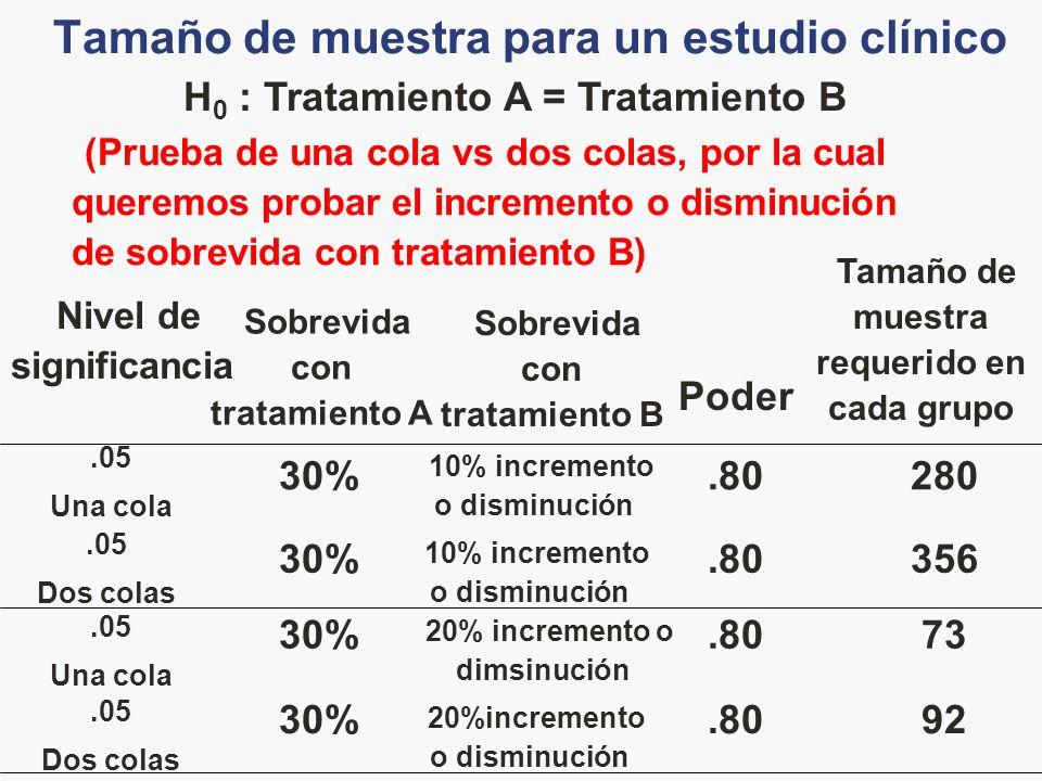 Tamaño de muestra para un estudio clínico 356.80 10% incremento o disminución 30%.05 Dos colas 92.80 20%incremento o disminución 30%.05 Dos colas 73.80 20% incremento o dimsinución 30%.05 Una cola 280.80 10% incremento o disminución 30%.05 Una cola Tamaño de muestra requerido en cada grupo Poder Sobrevida con tratamiento B Sobrevida con tratamiento A Nivel de significancia (Prueba de una cola vs dos colas, por la cual queremos probar el incremento o disminución de sobrevida con tratamiento B) H 0 : Tratamiento A = Tratamiento B