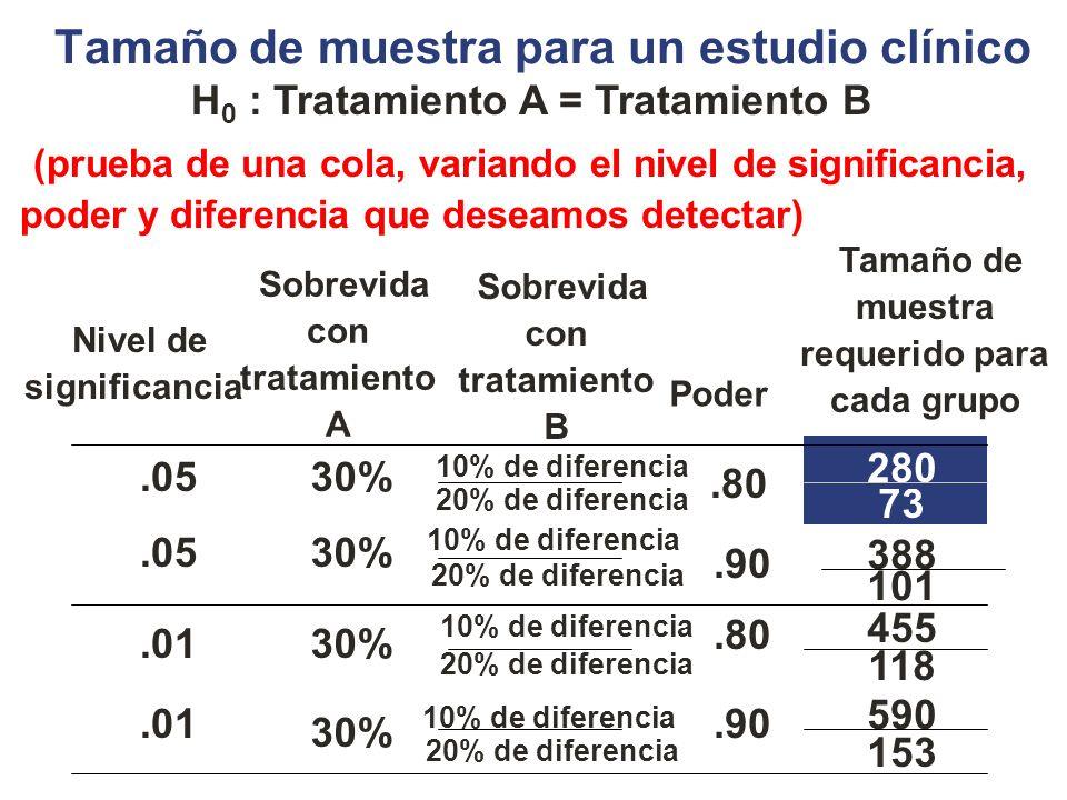 153 20% de diferencia 590.90 10% de diferencia 30%.01 101 20% de diferencia 73 20% de diferencia 388.90 10% de diferencia 30%.05 118 20% de diferencia 455.80 10% de diferencia 30%.01 280.80 10% de diferencia 30%.05 Tamaño de muestra requerido para cada grupo Poder Sobrevida con tratamiento B Sobrevida con tratamiento A Nivel de significancia (prueba de una cola, variando el nivel de significancia, poder y diferencia que deseamos detectar) H 0 : Tratamiento A = Tratamiento B Tamaño de muestra para un estudio clínico