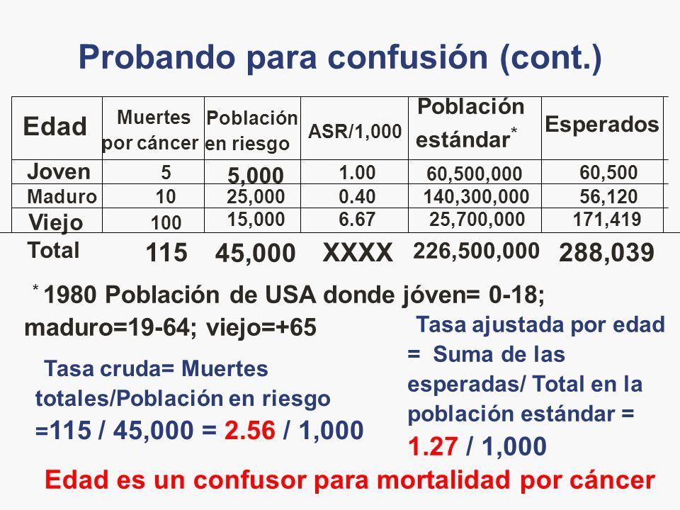 Probando para confusión (cont.) Edad es un confusor para mortalidad por cáncer Tasa ajustada por edad = Suma de las esperadas/ Total en la población estándar = 1.27 / 1,000 Tasa cruda= Muertes totales/Población en riesgo = 115 / 45,000 = 2.56 / 1,000 * 1980 Población de USA donde jóven= 0-18; maduro=19-64; viejo=+65 288,039 226,500,000 XXXX 45,000 115 Total 171,41925,700,0006.6715,000 100 Viejo 56,120140,300,0000.4025,00010Maduro 60,5001.00 5,000 5 Joven Esperados Población estándar * ASR/1,000 Población en riesgo Muertes por cáncer Edad 60,500,000