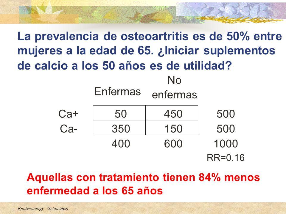 Epidemiology (Schneider) La prevalencia de osteoartritis es de 50% entre mujeres a la edad de 65. ¿Iniciar suplementos de calcio a los 50 años es de u