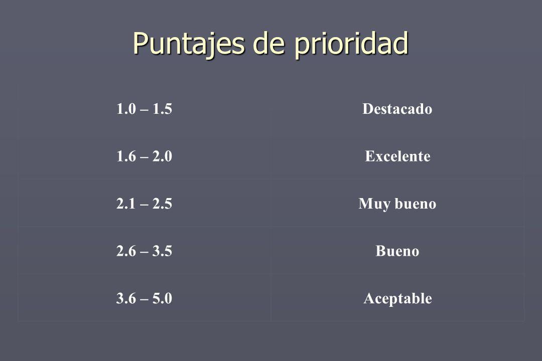 Puntajes de prioridad 1.0 – 1.5Destacado 1.6 – 2.0Excelente 2.1 – 2.5Muy bueno 2.6 – 3.5Bueno 3.6 – 5.0Aceptable