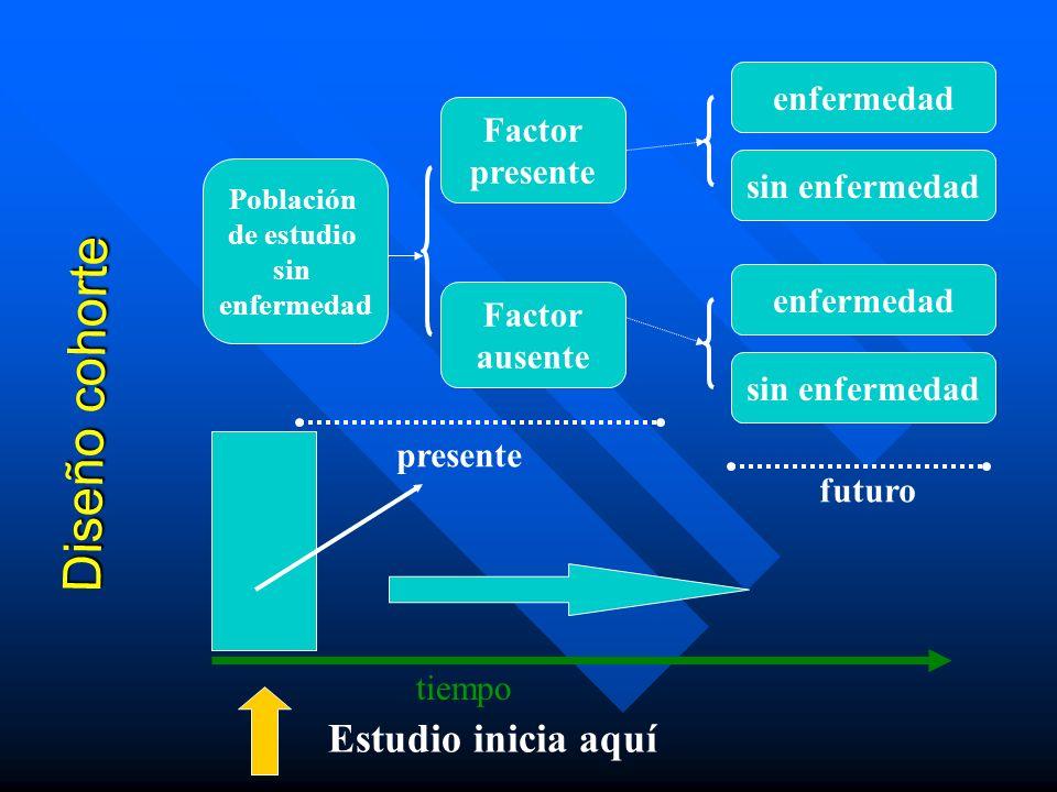 Diseño cohorte tiempo Estudio inicia aquí Población de estudio sin enfermedad Factor presente Factor ausente enfermedad sin enfermedad enfermedad sin
