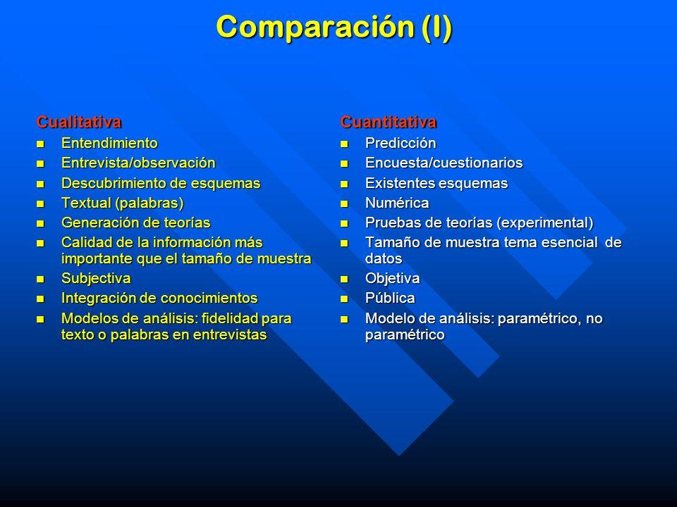Comparación (I) Cualitativa Entendimiento Entendimiento Entrevista/observación Entrevista/observación Descubrimiento de esquemas Descubrimiento de esq