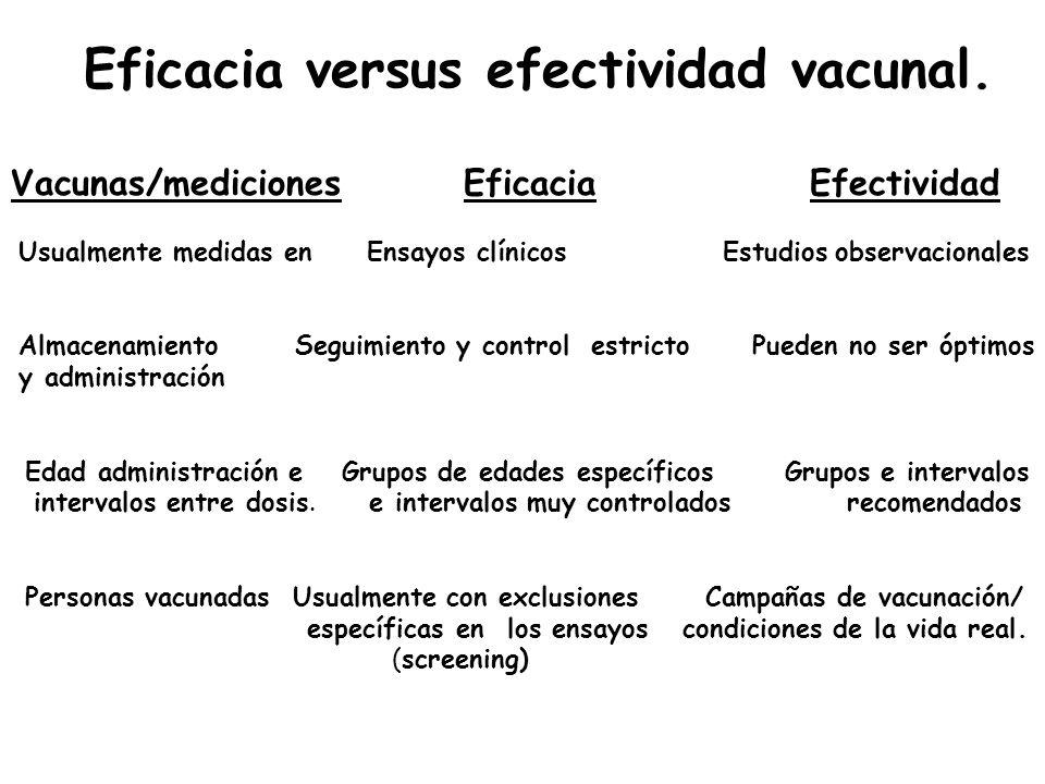 Eficacia versus efectividad vacunal. Vacunas/mediciones Eficacia Efectividad Usualmente medidas en Ensayos clínicos Estudios observacionales Almacenam