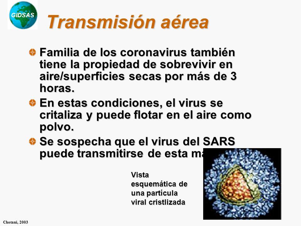GIDSAS Chotani, 2003 Transmisión aérea Familia de los coronavirus también tiene la propiedad de sobrevivir en aire/superficies secas por más de 3 horas.