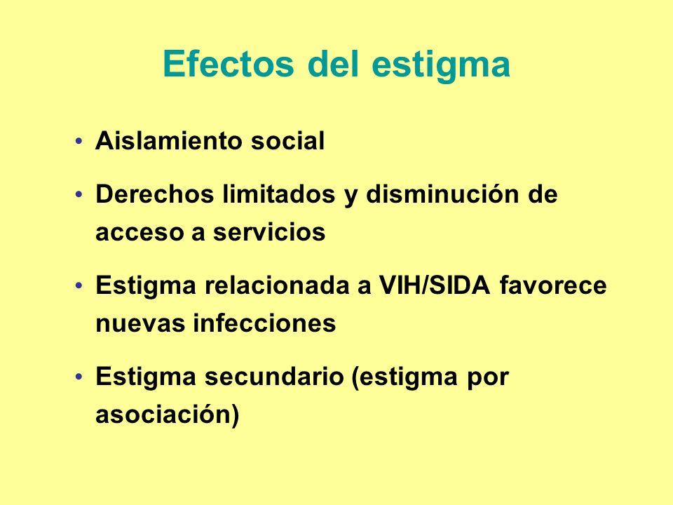 Efectos del estigma Aislamiento social Derechos limitados y disminución de acceso a servicios Estigma relacionada a VIH/SIDA favorece nuevas infeccion