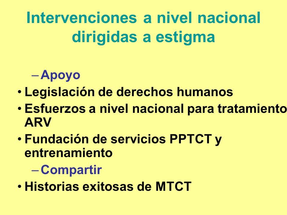 Intervenciones a nivel nacional dirigidas a estigma –Apoyo Legislación de derechos humanos Esfuerzos a nivel nacional para tratamiento ARV Fundación d