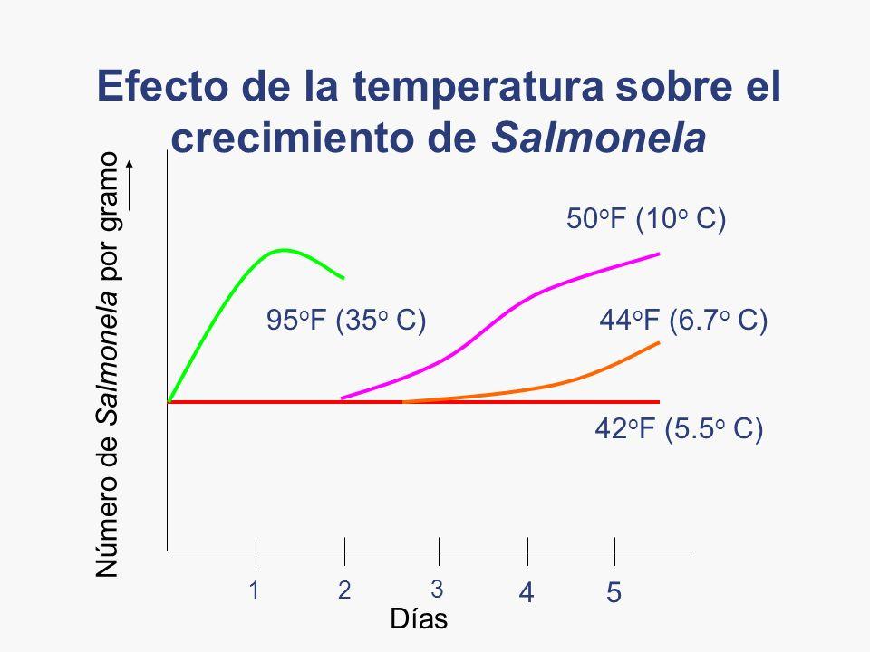 Efecto de la temperatura sobre el crecimiento de Salmonela Número de Salmonela por gramo Días 21 45 3 95 o F (35 o C) 50 o F (10 o C) 44 o F (6.7 o C)