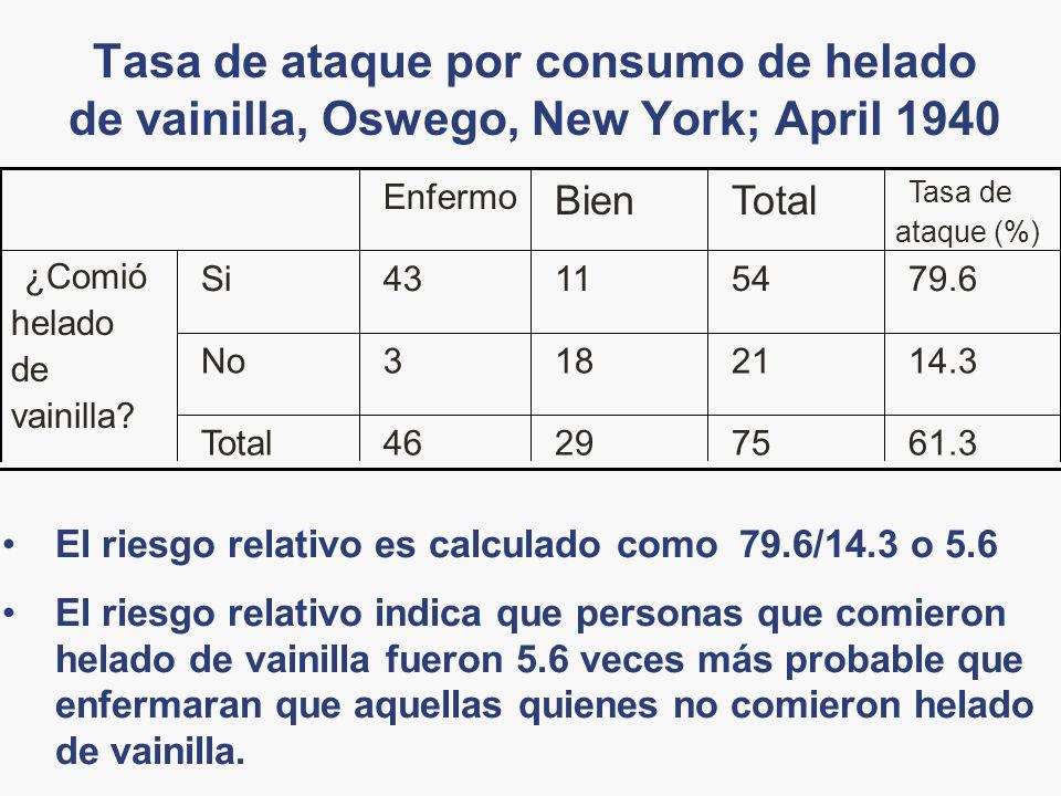 Tasa de ataque por consumo de helado de vainilla, Oswego, New York; April 1940 61.3752946Total 14.321183No 79.6541143Si ¿Comió helado de vainilla? Tas