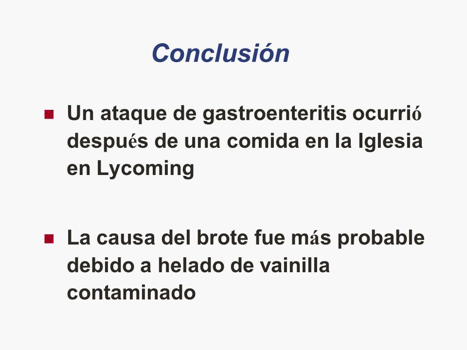 Conclusión Un ataque de gastroenteritis ocurri ó despu é s de una comida en la Iglesia en Lycoming La causa del brote fue m á s probable debido a hela