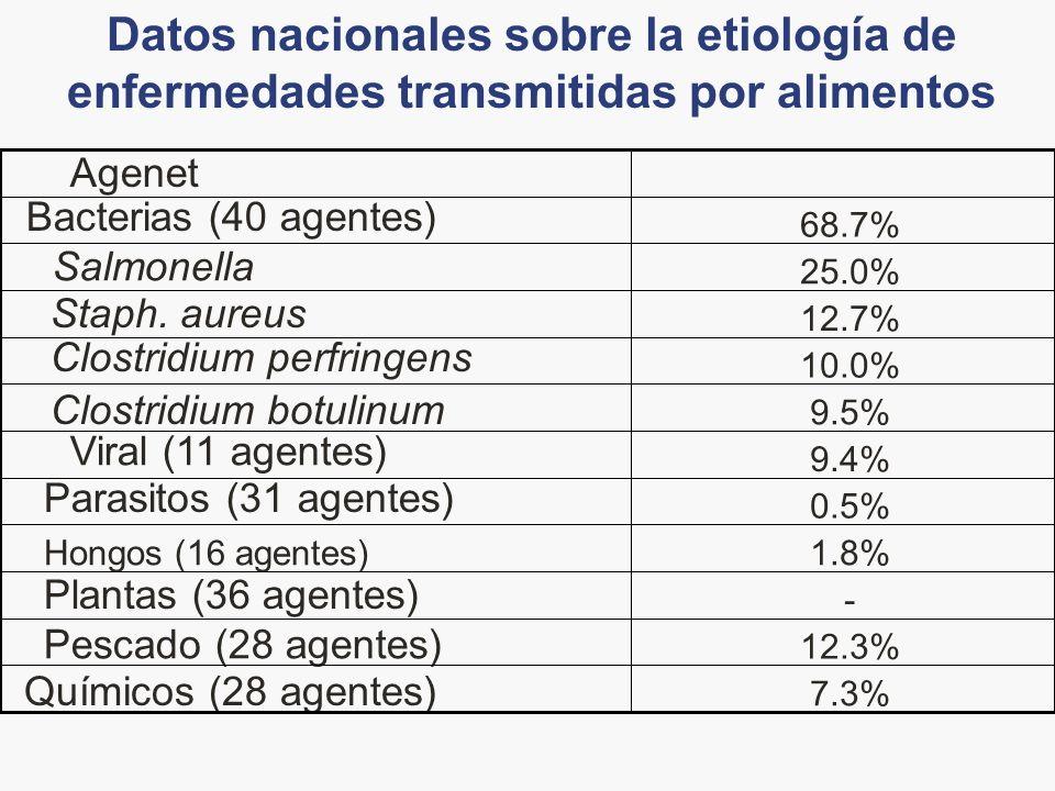 Datos nacionales sobre la etiología de enfermedades transmitidas por alimentos 7.3% Químicos (28 agentes) 12.3% Pescado (28 agentes) - Plantas (36 age
